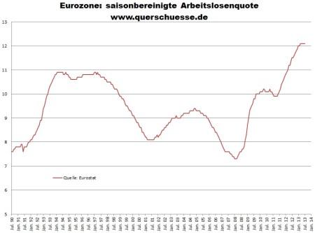 Nezamestnanosť v eurozóne