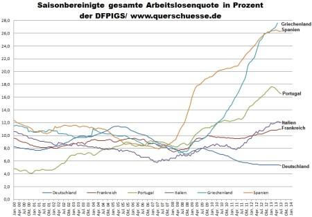 Nezamestnanosť v krajinách DFPIGS