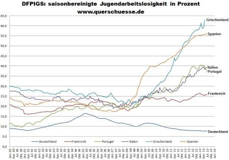 Nezamestnanosť mladých v Nemecku, Francúzsku, Taliansku