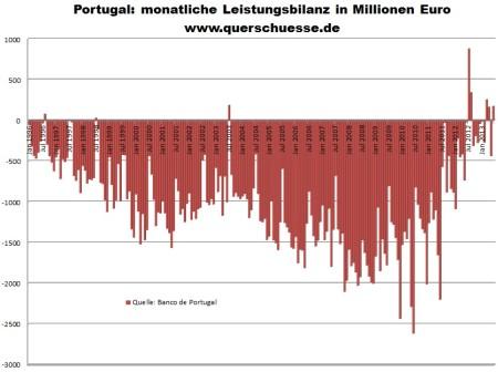 Portugalsko - bilancie výkonov v hospodárstve