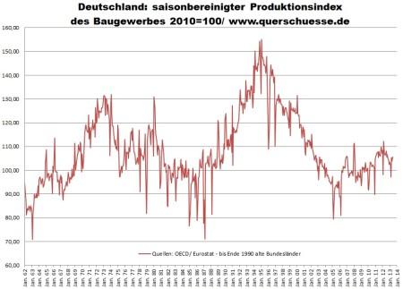 Vývoj produkcie v stavebníctve v Nemecku
