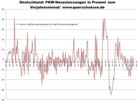 Registrácia osobných áut v Nemecku
