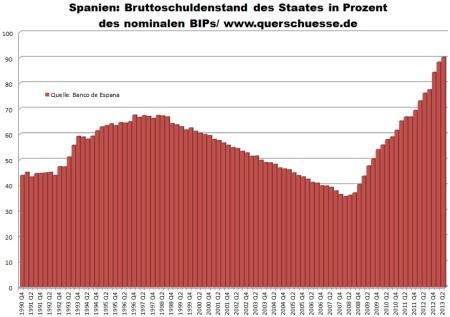 Štátny dlh Španielska