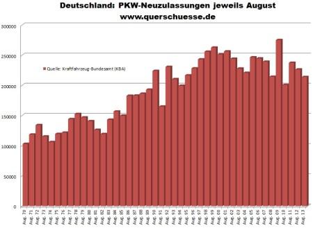 Vývoj registrácii osobných áut v Nemecku