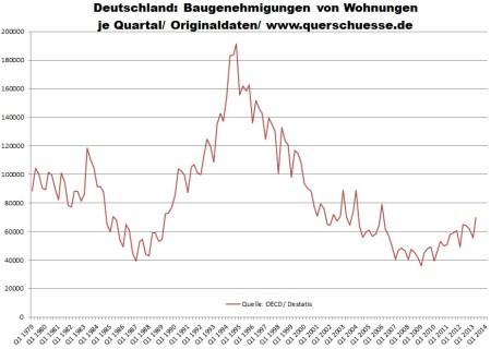 Vývoj v stavebných povoleniach v Nemecku