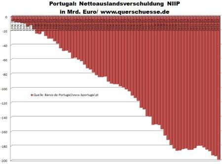 Vývoj čistého zahraničného dlhu Portugalska
