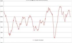 V septembri 2014 index podnikateľskej klímy v Nemecku klesá 5 mesiac za sebou