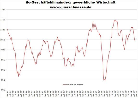 Index podnikateľskej klímy v Nemecku
