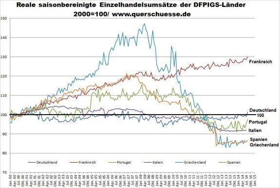 Maloobchodné obraty krajín DFPIGS