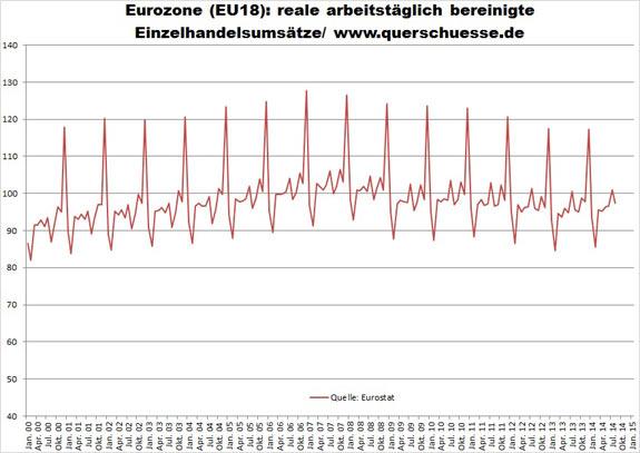 Maloobchodné obraty v Eurozóne