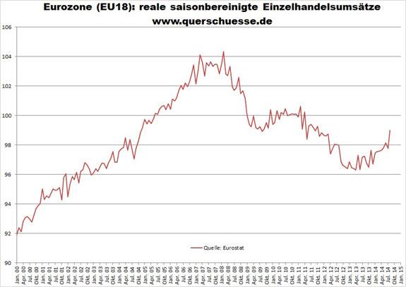 Sezónne očistené maloobchodné obraty v Eurozóne