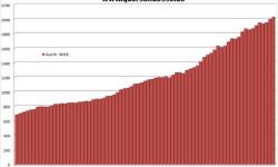 Verejný dlh Francúzska | Q2 2014 s nárastom na 28,7 mld eur