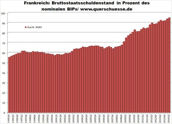 Verejný dlh Francúzska Q2 2014