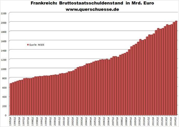 Verejný dlh Francúzska