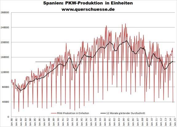 Výroba osobných vozidiel v Španielsku