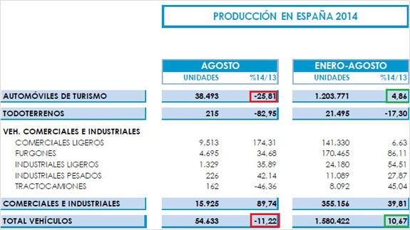Výroba vozidiel v Španielsku