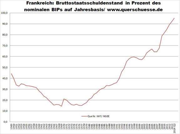 Vývoj hrubúho vládneho dlhu Francúzska