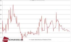 Maloobchodný obrat v Číne | November 2014 s nárastom +11,2 %