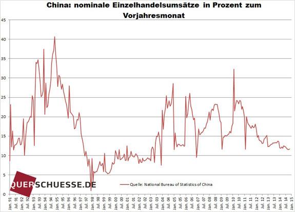 Maloobchodný obrat v Číne percenta
