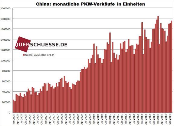 Mesačný predaj áut v Číne