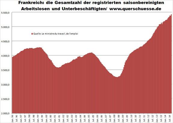 Miera registrovanej nezamestnanosti Francúzsko