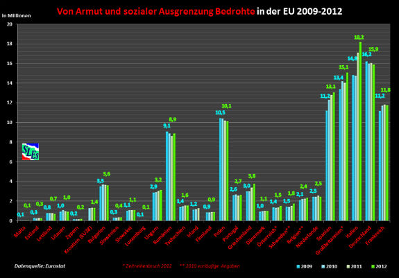 Chudoba a sociálne vylúčenie v Grécku a EÚ