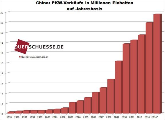 Predaj áut na ročnej báze Čína