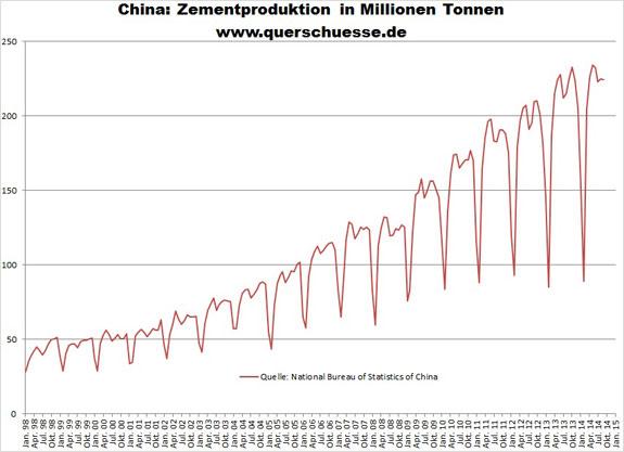 Priemyselná výroba v Číne produkcia cementu