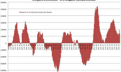Nezamestnanosť vo Francúzsku | September 2014 na úrovni historického maxima