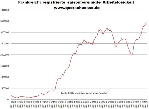 Sezónne očistená nezamestnanosť Francúzsko