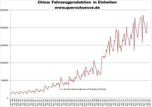 Výroba automobilov v Číne