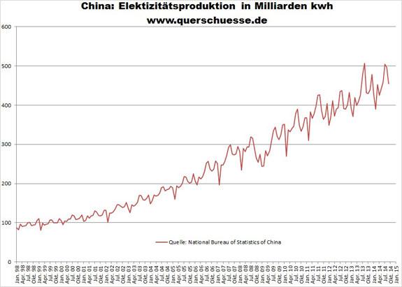 Výroba elektrickej energie Čína