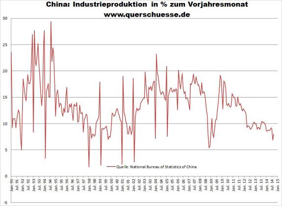 Vývoj priemyselná produkcia Čína