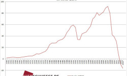 Verejný dlh Talianska | Október 2014 – na úrovni 133,3 % HDP