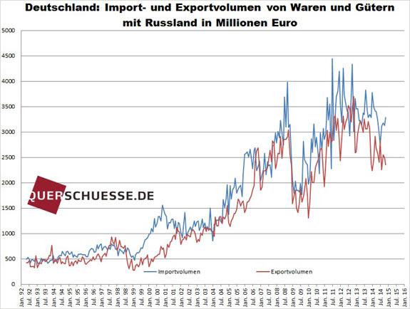 Dovoz - vývoz Nemecka do Ruska