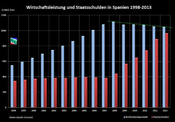 Ekonomická výkonnosť Španielska 1998-2013