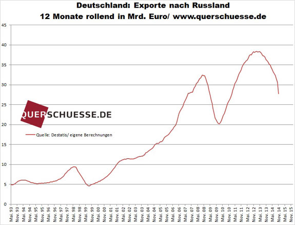 Export Nemecka do Ruska