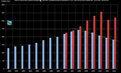Hospodársky výkon Grécka 1998-2013