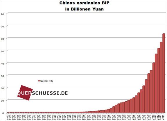 Hrubý domáci produkt Číny v yuanoch