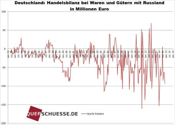 Obchodná bilancia Nemecka s Ruskom