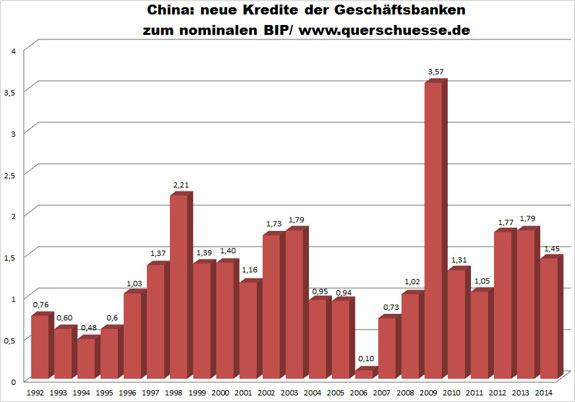 Úvery čínskych obchodných bánk