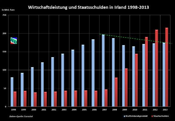 Verejné dlhy PIGS krajín Írsko 1998-2013