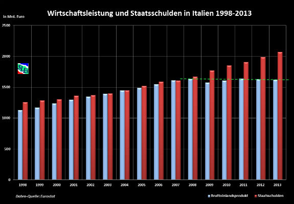 Výkonnosť hospodárstva v Taliansku 1998-2013
