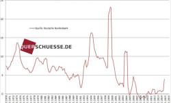 Celkový objem úverov Nemecka feb2015
