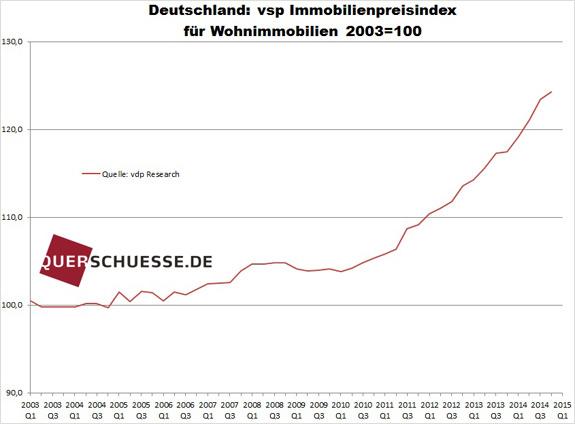 Index cien nehnuteľností v Nemecku feb2015