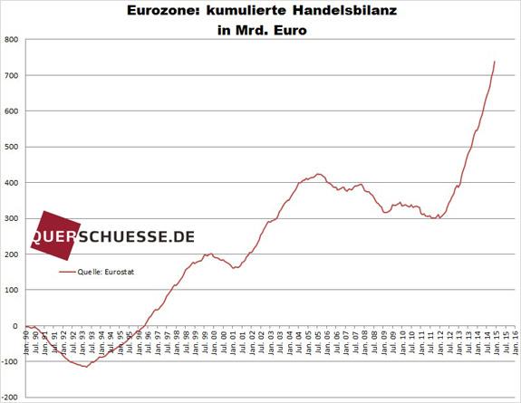 Kumulovaný prebytok obchodnej bilancie eurozóny feb2015