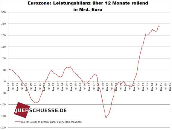Neočistená výkonnostná bilancia eurozóny feb2015