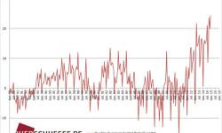 Obchodná bilancia eurozóny | December 2014 s prebytkom