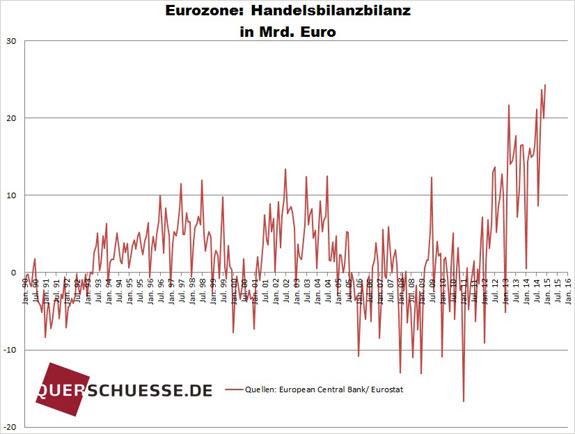 Obchodná bilancia eurozóny feb2015