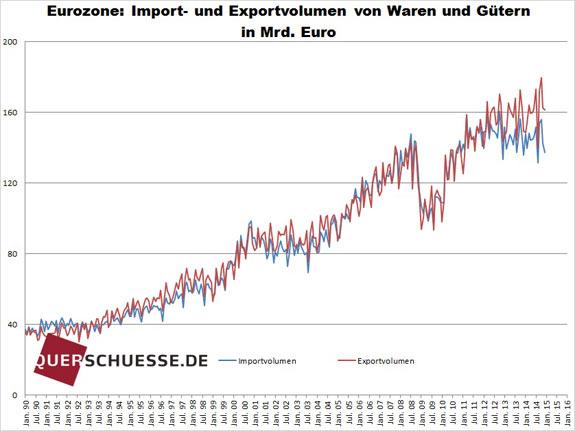 Objem dovozu a vývozu eurozóny feb2015